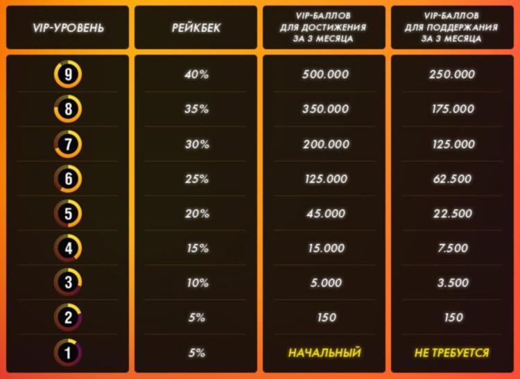 Многоуровневая рейкбека-система в руме PokerMatch.